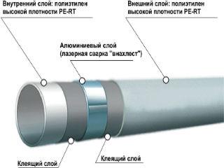Труба металлопластиковая, схематическое изображение.