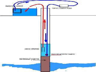Принцип забора воды помпой