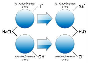 Схема принципа работы ионных умягчителей жесткой воды.