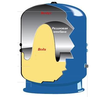 Гидроаккумулятор в разрезе: внутреннее устройство емкости.