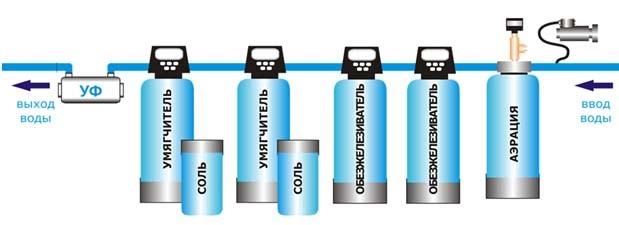 Примерная схема последовательности подключения фильтров для очистки воды различных типов.