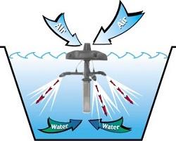 Простейшая схема процесса аэрации воды.
