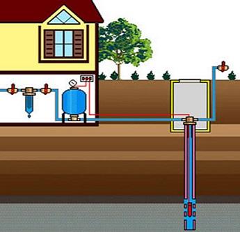 Условная схема водоснабжения частного дома из скважины, расположенной на участке.
