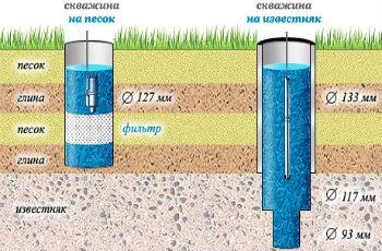 Схема скважин на песок и известняк, их отличия