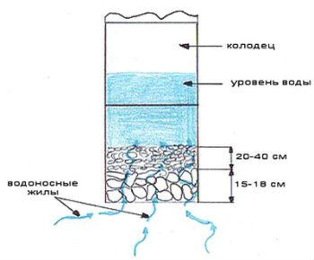 Схема-сечение колодца с фильтром из дерева и камней