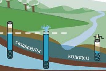 Сравнение глубины колодца и скважины