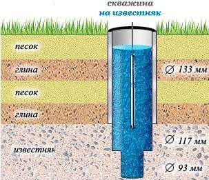 Примерная схема скважины на известняк и последовательность слоев грунта при бурении