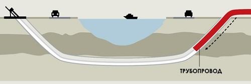 Схематическое изображение пролегания трубопровода при ГНБ