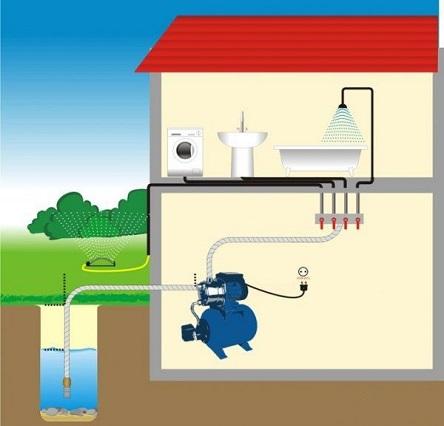 Примерная схема размещения насосной станции, колодца и потребителей воды.