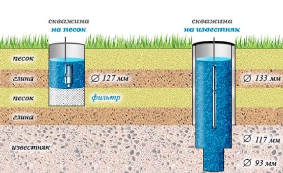 Сравнительная глубина и конструкция скважин различного типа