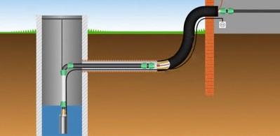 Схематическое изображение проведения трубы от колодца в дом