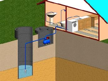 Условная схема водоснабжения дома из колодца