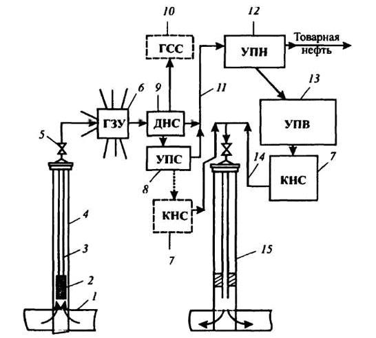 Схема получения нефти из скважины