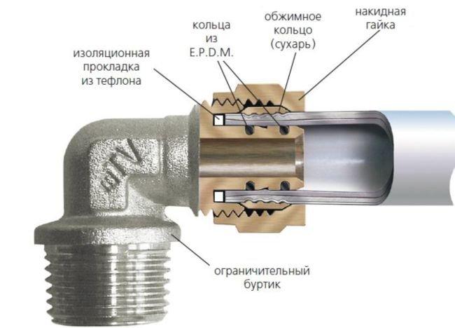 Соединение металлопластиковой трубы и фитинга