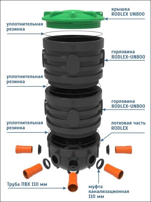 Схема составных частей пластикового смотрового колодца