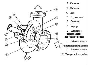 Схема конструкции центробежного насоса