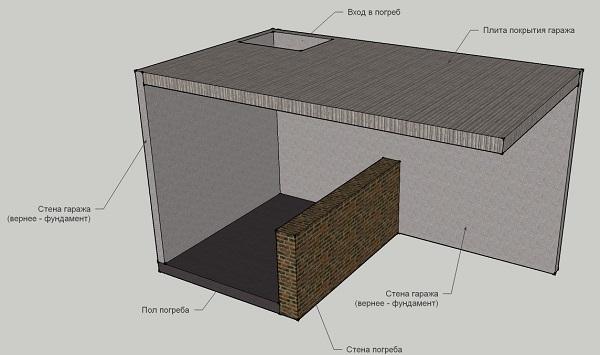 Схема перекрытия погреба