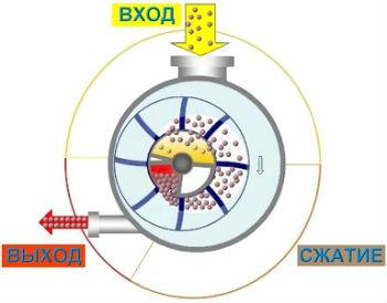 Схема принципа действия водокольцевого насоса