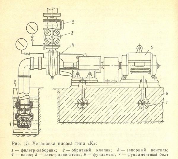 Схема монтажа консольного насоса