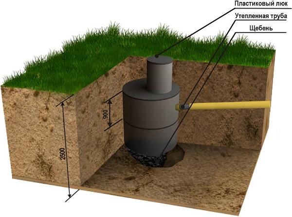 Схема канализационной ямы