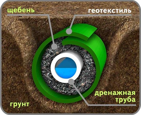 Фильтрационный слой вокруг дренажной трубы