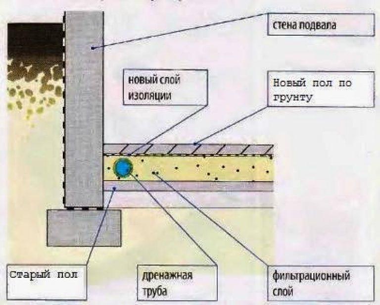 Внутренний дренаж в погребе