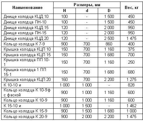 Таблица размеров ЖБИ для устройства колодца