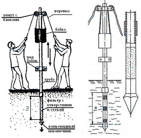 Схема монтажа абиссинского колодца