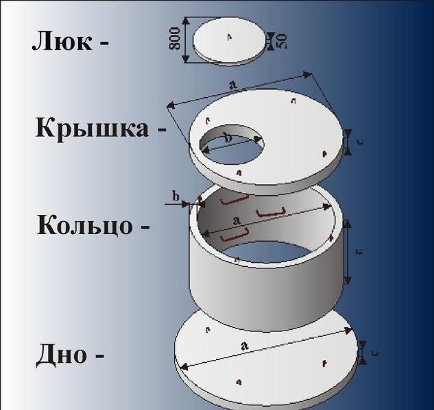 Схематичное изображение устройства железобетонного колодца