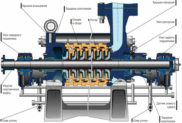 Базовая конструкция насоса типа ЦНС-2