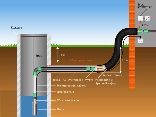 Летний и зимний водопровод на даче: своими руками, подключение, трубы