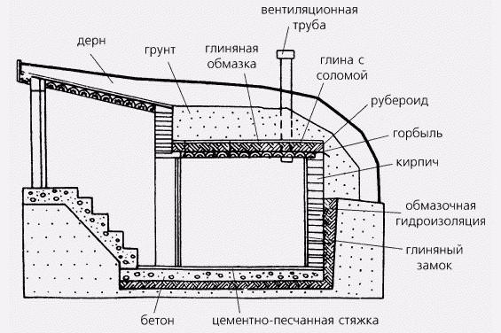 Схема винного погреба
