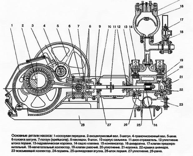 Схема типовой компоновки бурового насоса