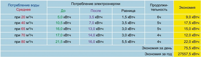 Экономия электроэнергии при использовании ЧП