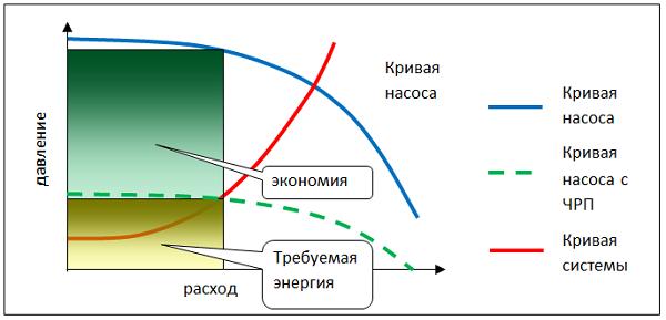 Схема работы насоса в разных режимах