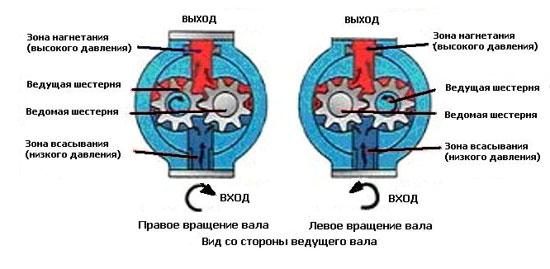 Шестеренный гидронасос