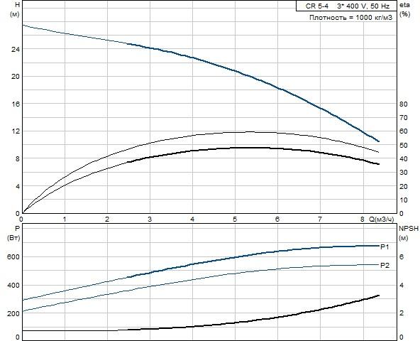 График напорных характеристик Grundfos CR 5-4