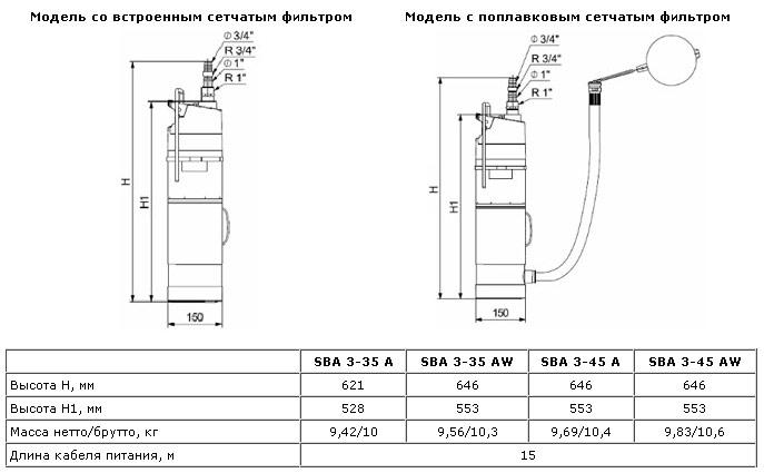 Характеристики некоторых моделей колодезных насосов Грундфос