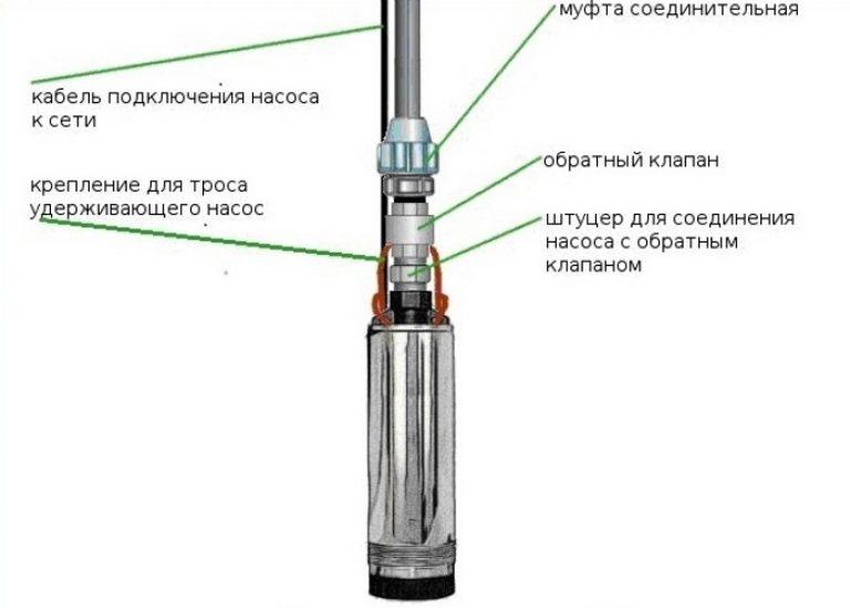 Обратный клапан своими руками для центробежного насоса 20