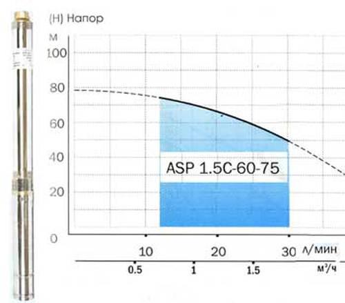 Насос скважинный ASP 1.5C-60-75 D75 мм