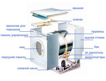 Общая схема устройства стиральной машины