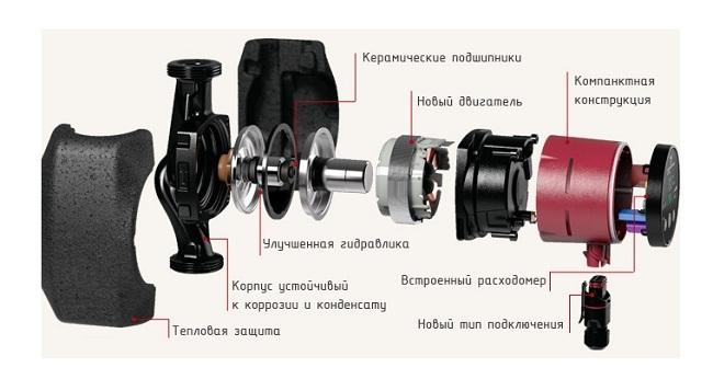 Конструкция Grundfos Alpha2