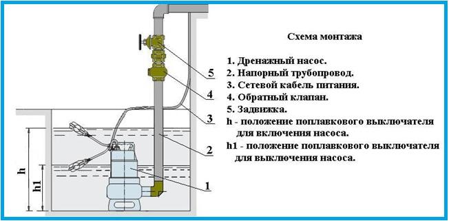 Схема монтажа погружного дренажного насоса