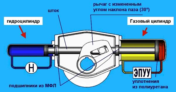 Схема привода бетононасоса