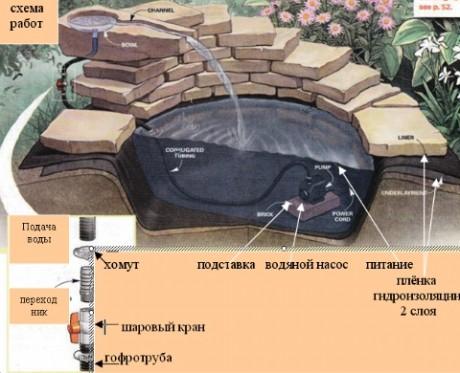 Схема работы насоса для искусственного пруда