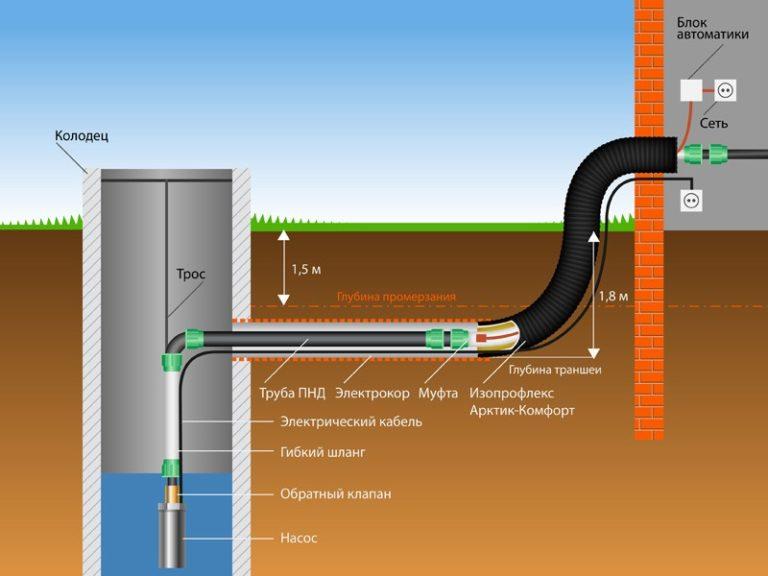 Схема установки насоса в колодец и монтаж водопровода