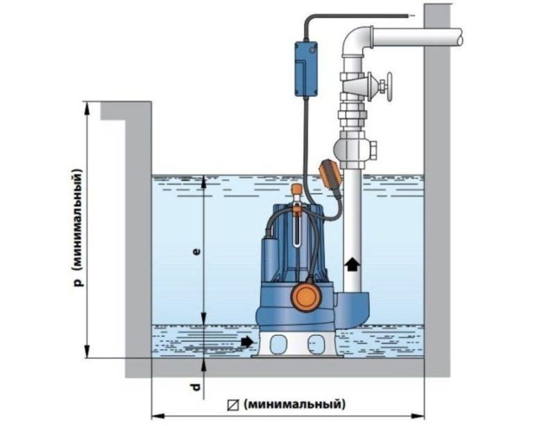 Схема установки насоса в выгребной яме