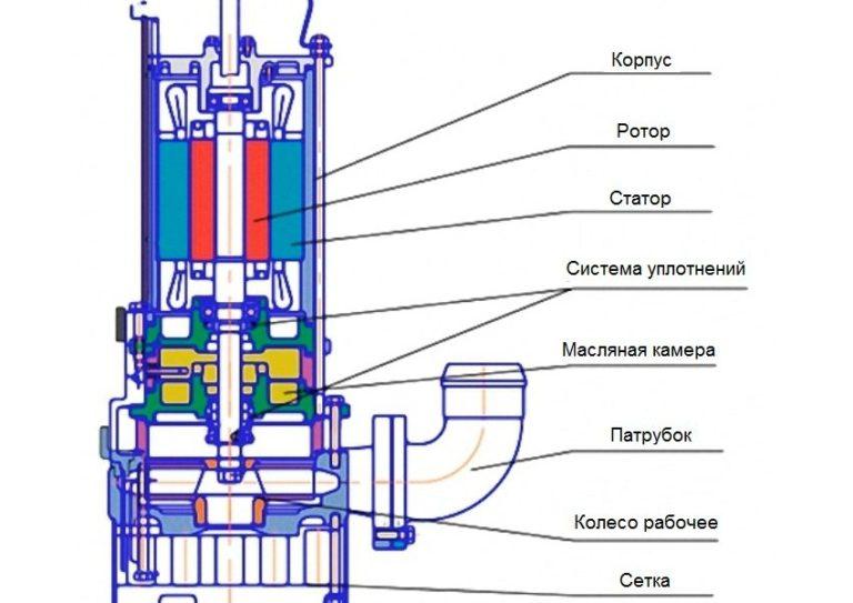 Схема устройства фекального насоса