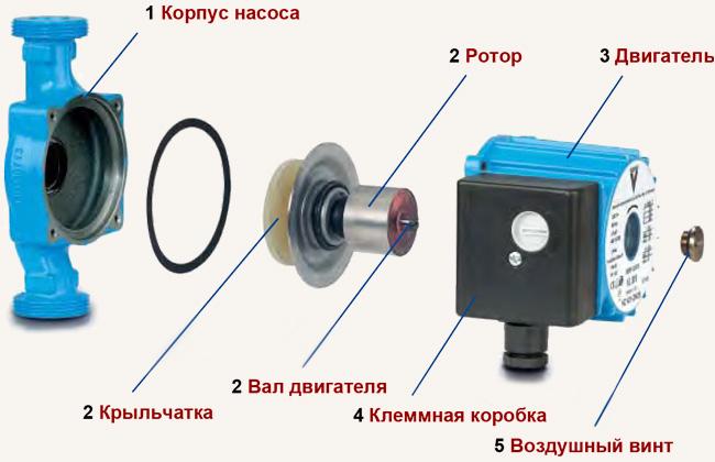 Устройство циркуляционного насоса для отопления