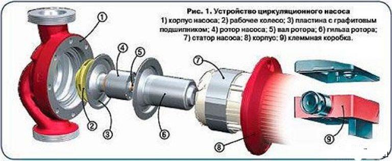 Ремонт циркуляционных насосов grundfos своими руками 50
